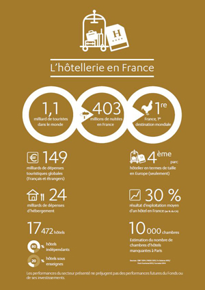 infographie hotellerie